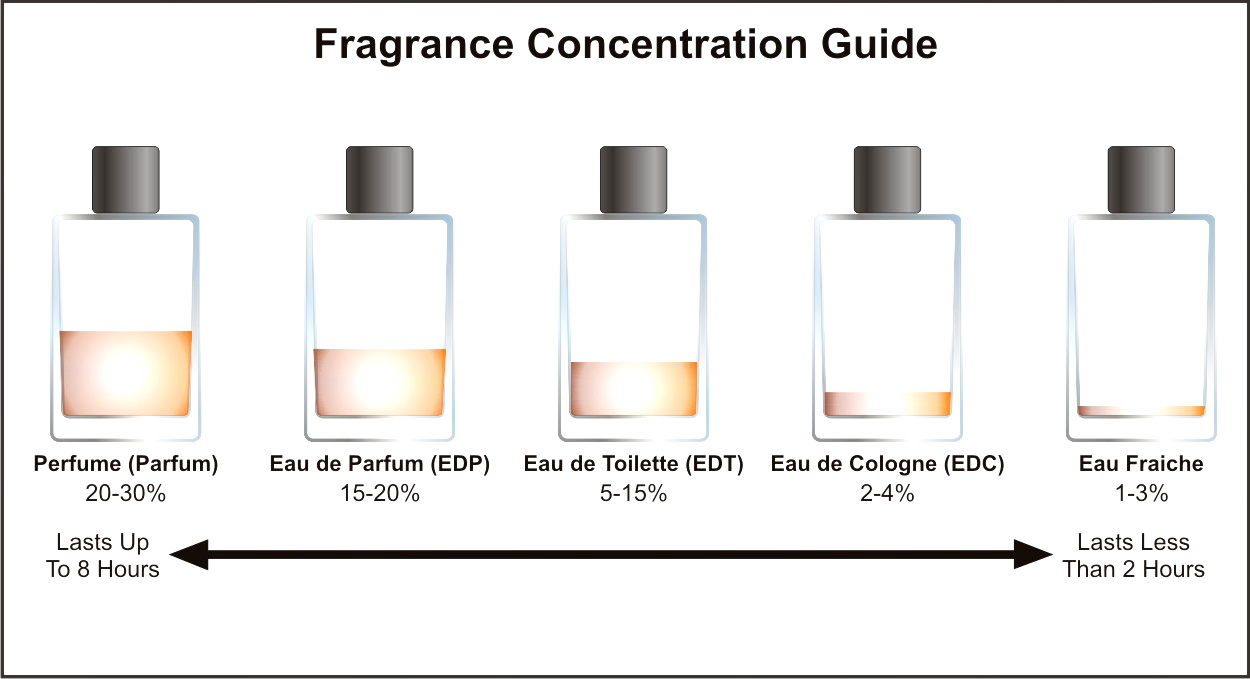 difference between fragrance and eau de toilette perfume